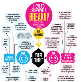 How to Survive a Breakup: The Do's. The Don'ts. The Ultimate Info-graphic.